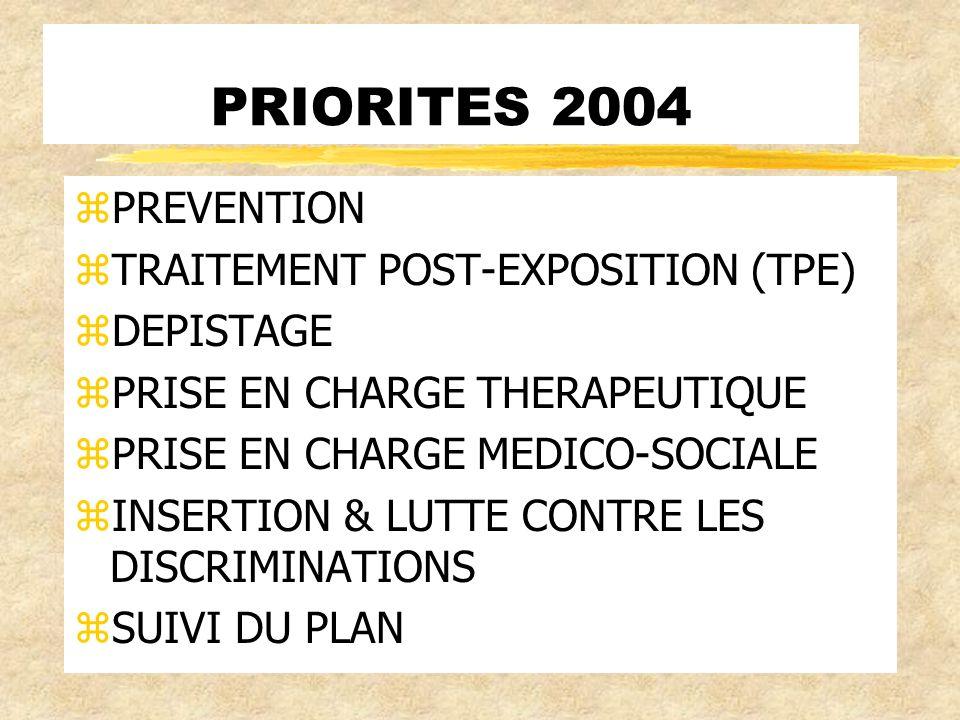 PRIORITES 2004 zPREVENTION zTRAITEMENT POST-EXPOSITION (TPE) zDEPISTAGE zPRISE EN CHARGE THERAPEUTIQUE zPRISE EN CHARGE MEDICO-SOCIALE zINSERTION & LUTTE CONTRE LES DISCRIMINATIONS zSUIVI DU PLAN