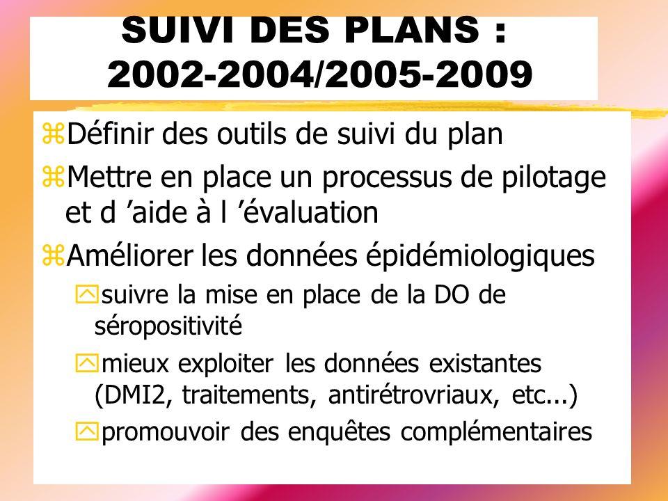 SUIVI DES PLANS : 2002-2004/2005-2009 zDéfinir des outils de suivi du plan zMettre en place un processus de pilotage et d aide à l évaluation zAméliorer les données épidémiologiques ysuivre la mise en place de la DO de séropositivité ymieux exploiter les données existantes (DMI2, traitements, antirétrovriaux, etc...) ypromouvoir des enquêtes complémentaires