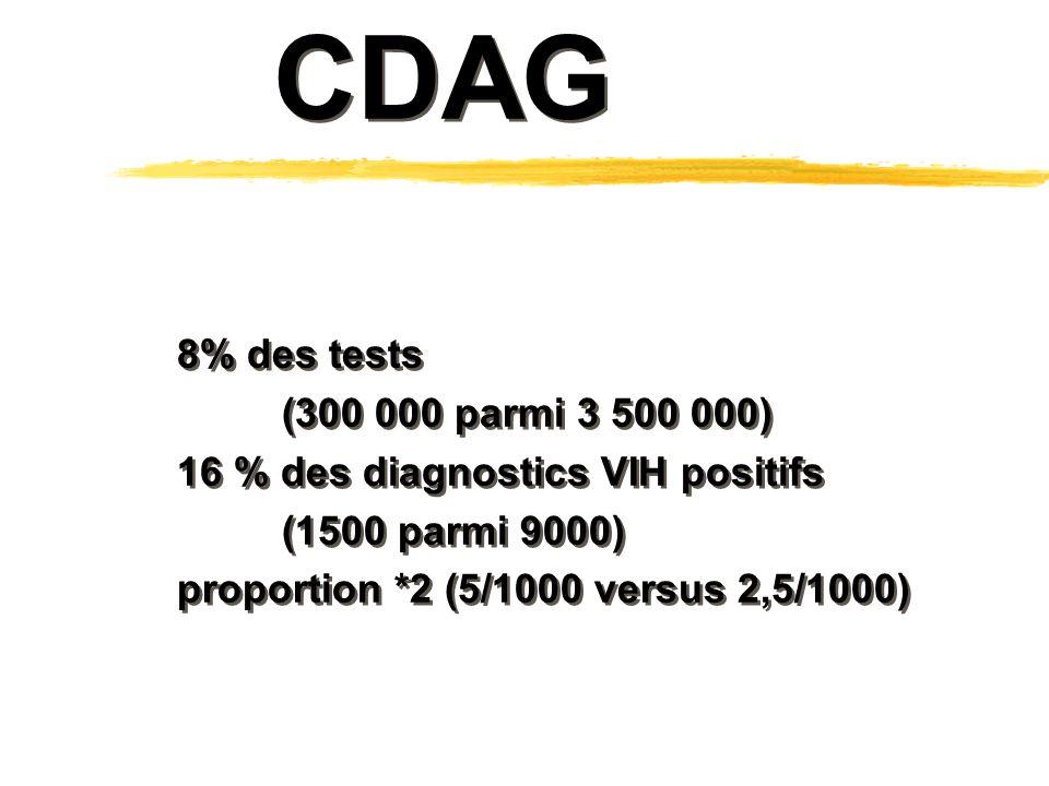 8% des tests (300 000 parmi 3 500 000) 16 % des diagnostics VIH positifs (1500 parmi 9000) proportion *2 (5/1000 versus 2,5/1000) 8% des tests (300 000 parmi 3 500 000) 16 % des diagnostics VIH positifs (1500 parmi 9000) proportion *2 (5/1000 versus 2,5/1000) CDAG