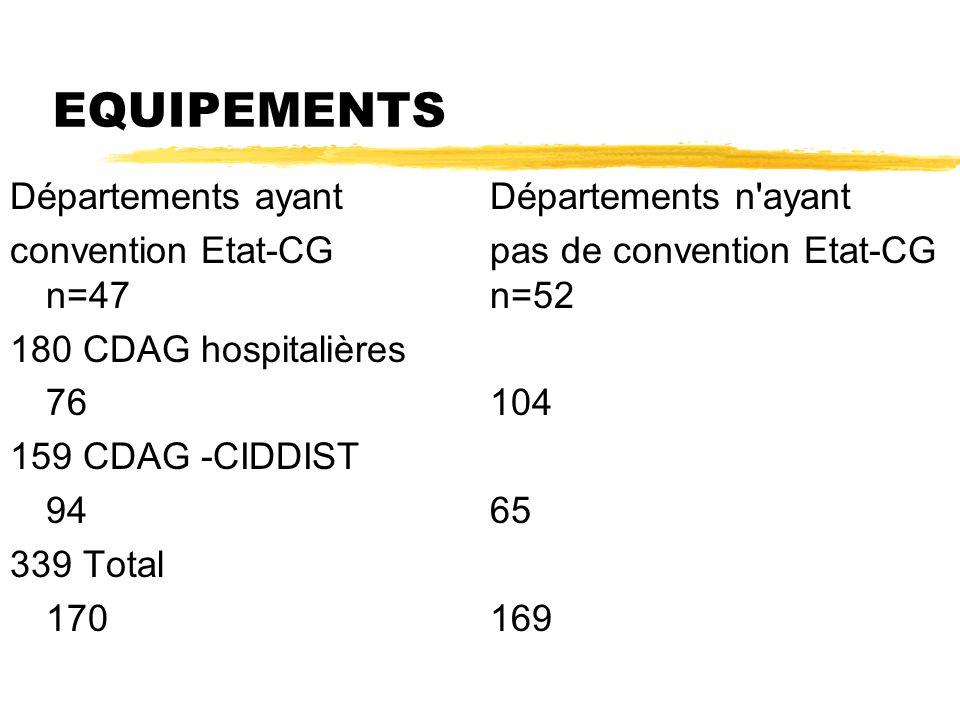 EQUIPEMENTS Départements ayant Départements n ayant convention Etat-CGpas de convention Etat-CG n=47n=52 180 CDAG hospitalières 76104 159 CDAG -CIDDIST 9465 339 Total 170169