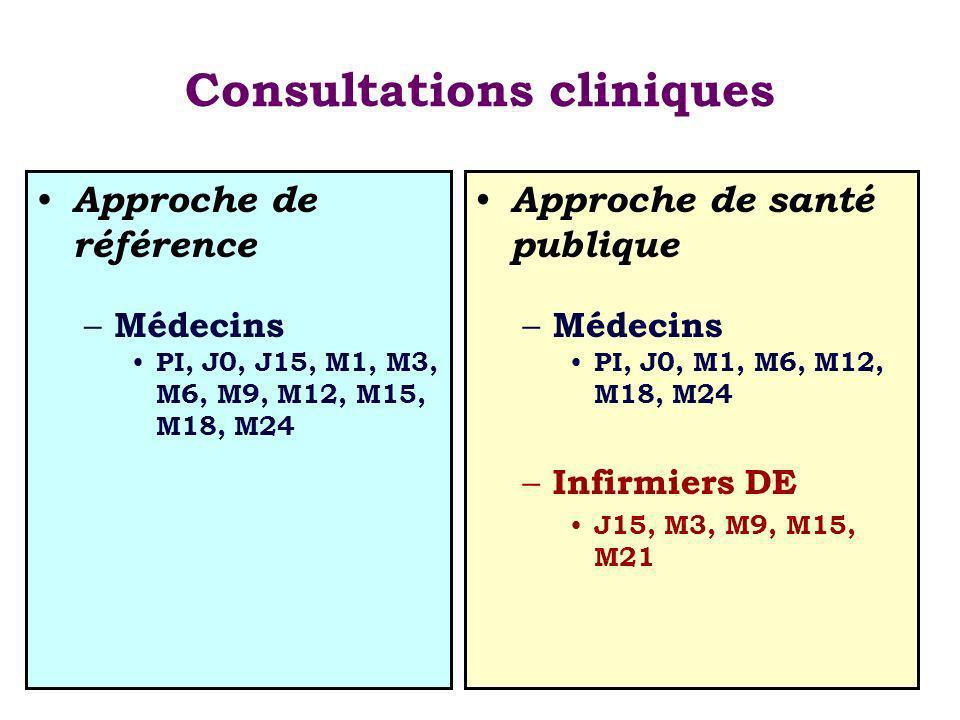 Consultations cliniques Approche de référence – Médecins PI, J0, J15, M1, M3, M6, M9, M12, M15, M18, M24 Approche de santé publique – Médecins PI, J0, M1, M6, M12, M18, M24 – Infirmiers DE J15, M3, M9, M15, M21
