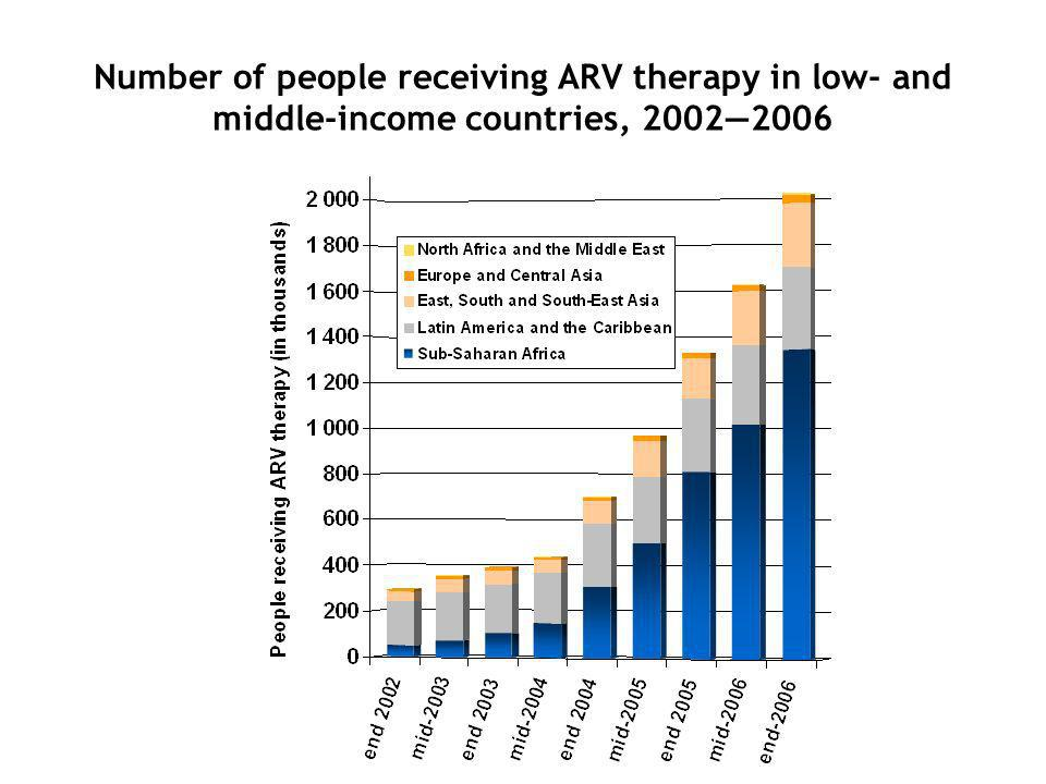 Number of people receiving ARV therapy in low- and middle-income countries, 20022006