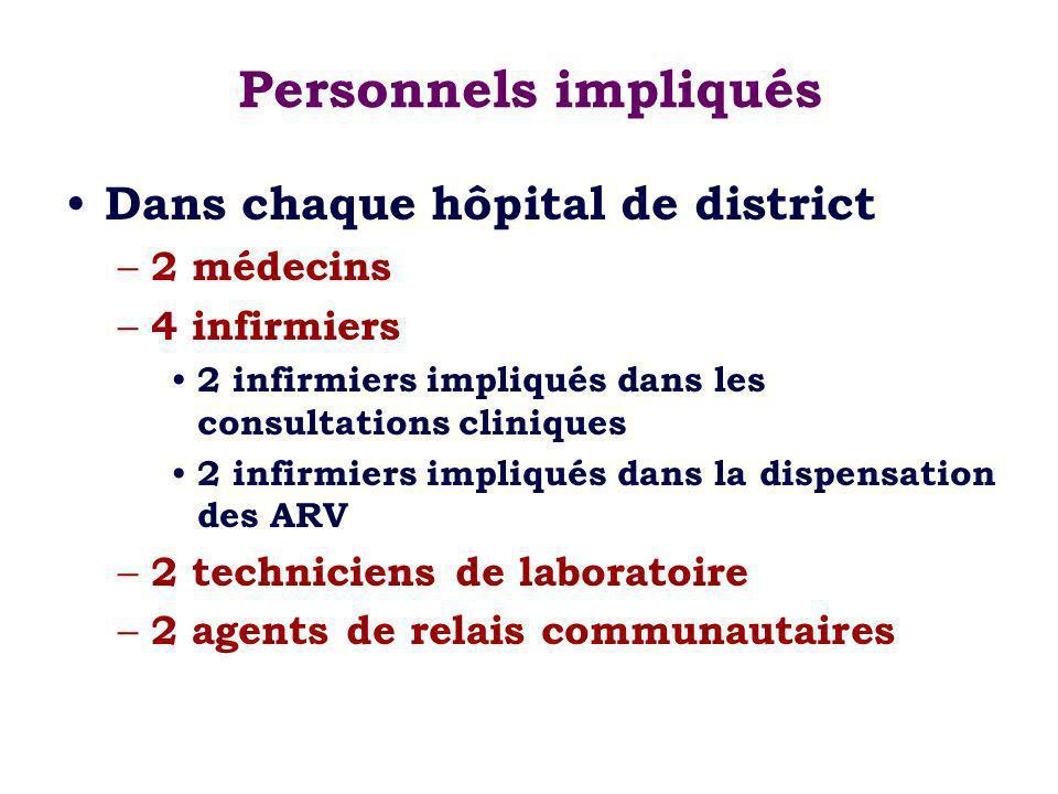 Personnels impliqués Dans chaque hôpital de district – 2 médecins – 4 infirmiers 2 infirmiers impliqués dans les consultations cliniques 2 infirmiers impliqués dans la dispensation des ARV – 2 techniciens de laboratoire – 2 agents de relais communautaires