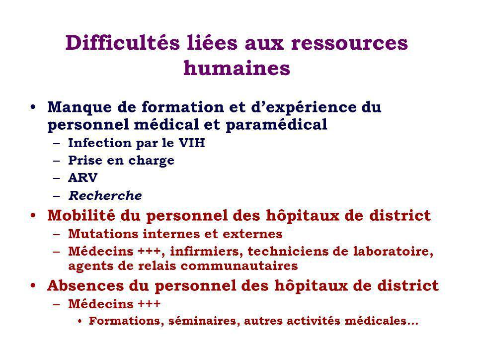 Difficultés liées aux ressources humaines Manque de formation et dexpérience du personnel médical et paramédical – Infection par le VIH – Prise en charge – ARV – Recherche Mobilité du personnel des hôpitaux de district – Mutations internes et externes – Médecins +++, infirmiers, techniciens de laboratoire, agents de relais communautaires Absences du personnel des hôpitaux de district – Médecins +++ Formations, séminaires, autres activités médicales…
