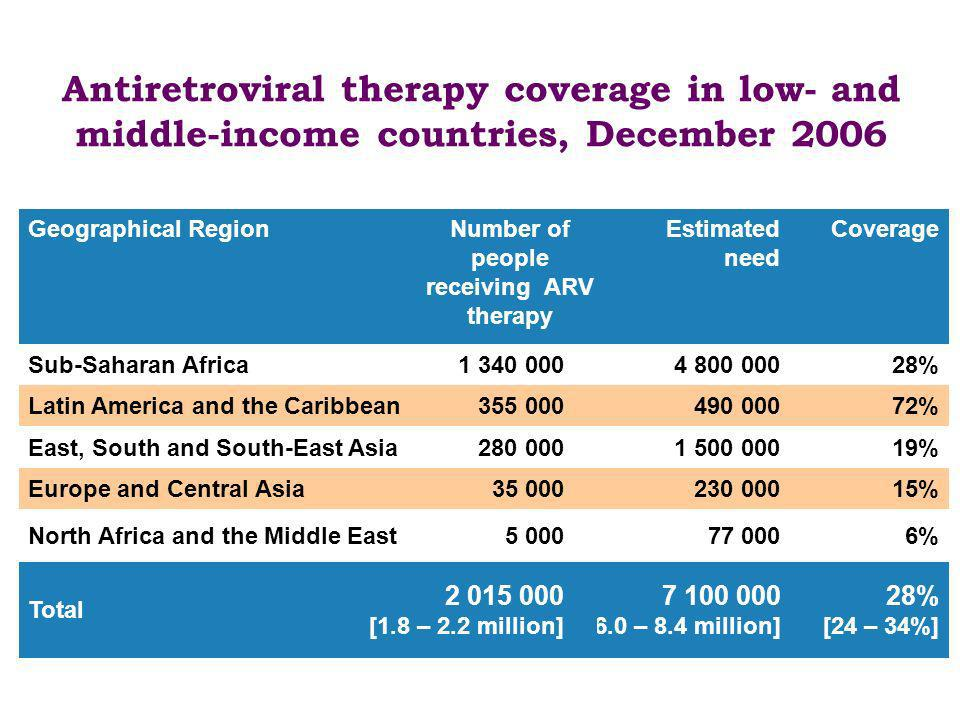 Antiretroviral therapy coverage in low- and middle-income countries, December 2006 28% [24 – 34%] 7 100 000 [6.0 – 8.4 million] 2 015 000 [1.8 – 2.2 m