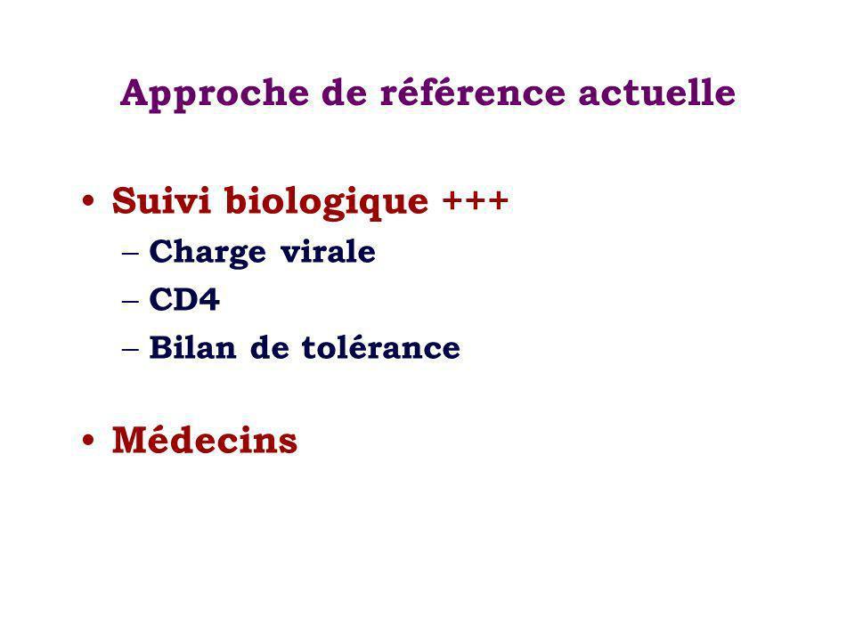Approche de référence actuelle Suivi biologique +++ – Charge virale – CD4 – Bilan de tolérance Médecins