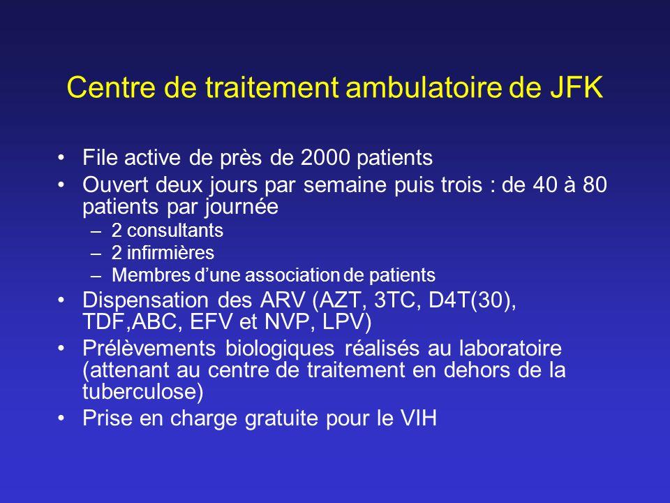 Centre de traitement ambulatoire de JFK File active de près de 2000 patients Ouvert deux jours par semaine puis trois : de 40 à 80 patients par journé