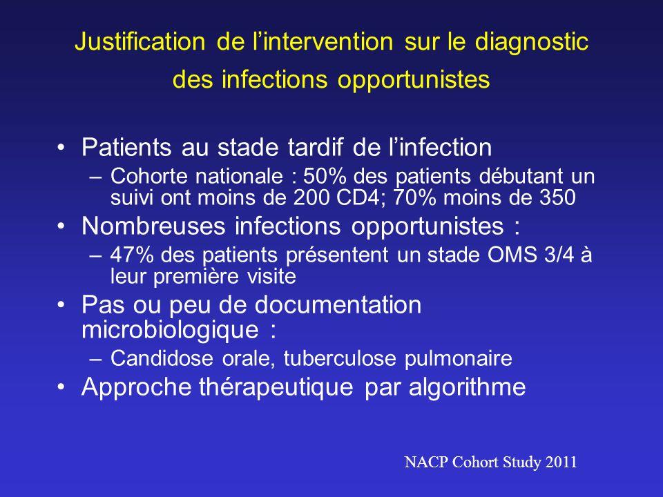 Justification de lintervention sur le diagnostic des infections opportunistes Patients au stade tardif de linfection –Cohorte nationale : 50% des pati