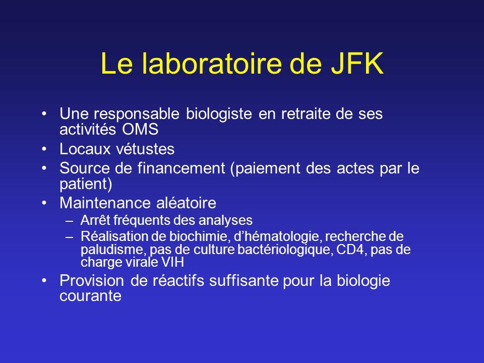 Le laboratoire de JFK Une responsable biologiste en retraite de ses activités OMS Locaux vétustes Source de financement (paiement des actes par le patient) Maintenance aléatoire –Arrêt fréquents des analyses –Réalisation de biochimie, dhématologie, recherche de paludisme, pas de culture bactériologique, CD4, pas de charge virale VIH Provision de réactifs suffisante pour la biologie courante