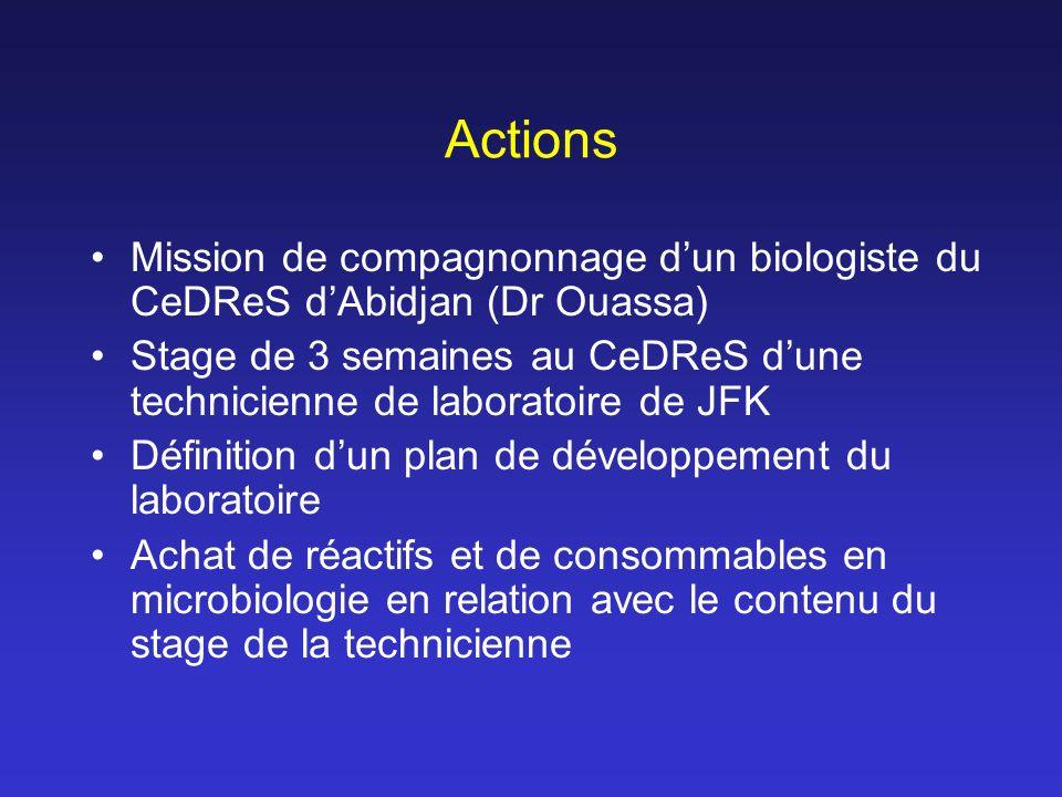 Actions Mission de compagnonnage dun biologiste du CeDReS dAbidjan (Dr Ouassa) Stage de 3 semaines au CeDReS dune technicienne de laboratoire de JFK Définition dun plan de développement du laboratoire Achat de réactifs et de consommables en microbiologie en relation avec le contenu du stage de la technicienne