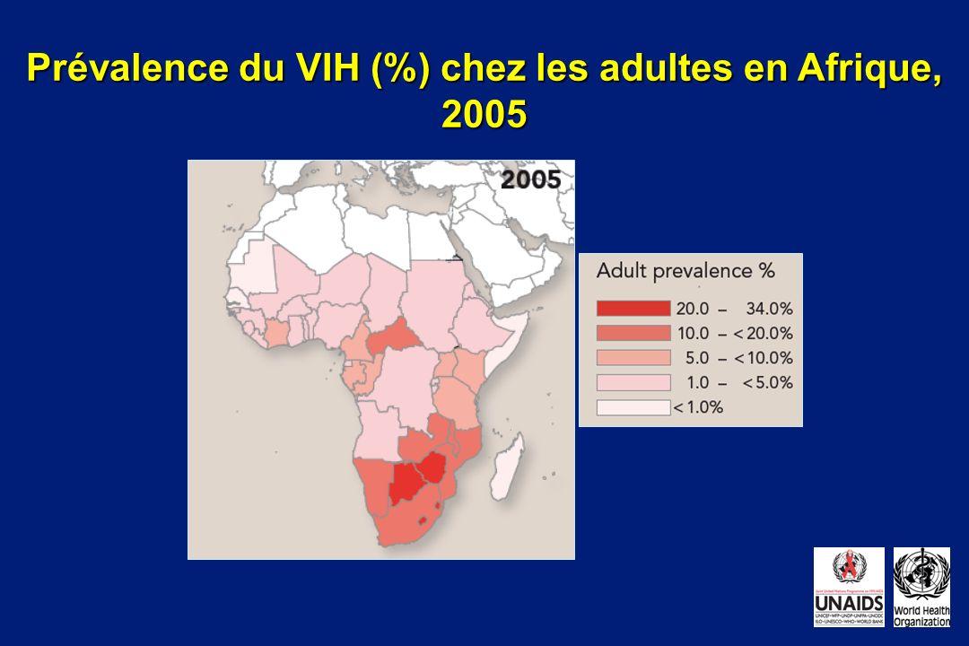 Prévalence du VIH (%) chez les adultes en Afrique, 2005 2.5