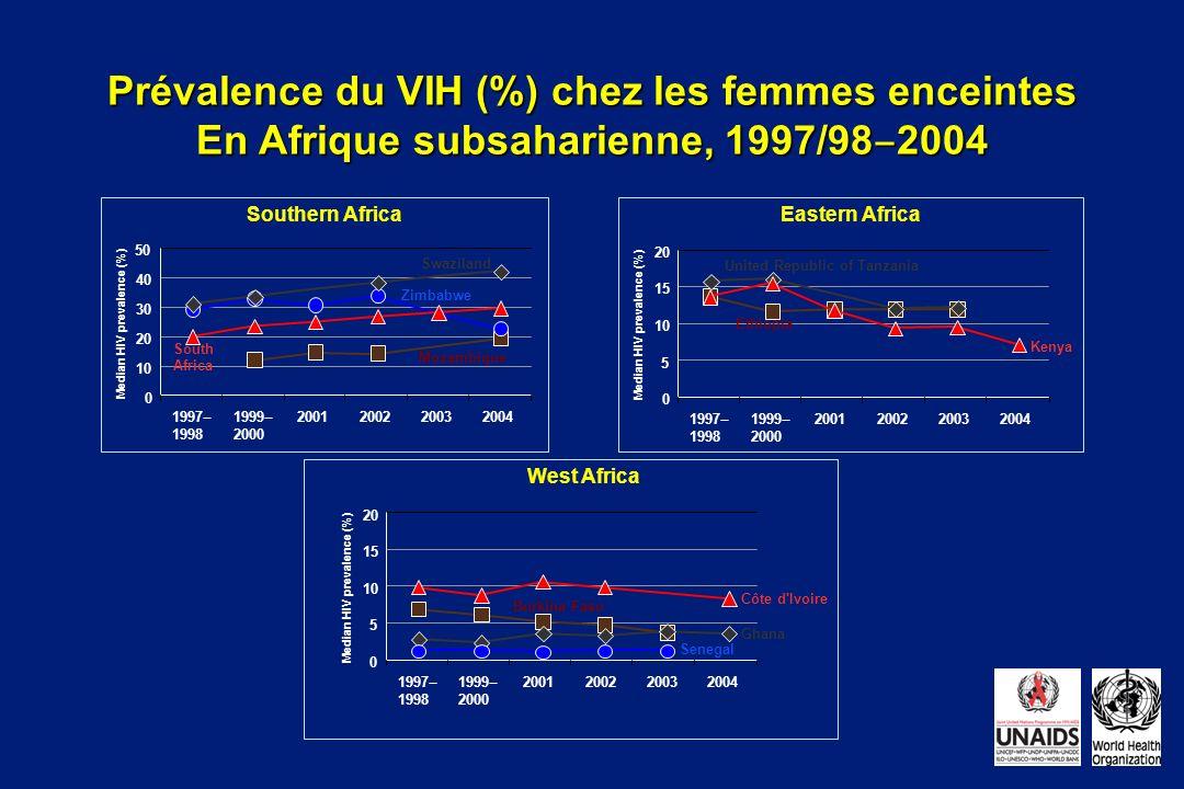Southern Africa Prévalence du VIH (%) chez les femmes enceintes En Afrique subsaharienne, 1997/98 2004 West Africa 1997 1998 1999 2000 200120022003200