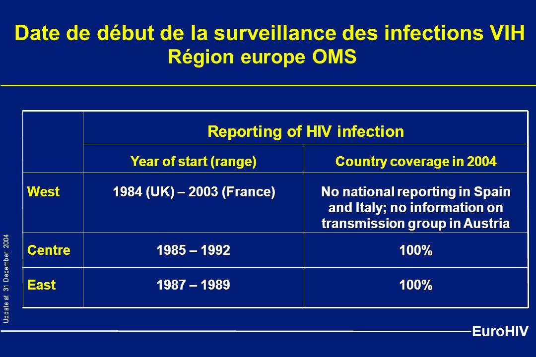Date de début de la surveillance des infections VIH Région europe OMS EuroHIV Country coverage in 2004Year of start (range) 100% 1987 – – 1989 East 10