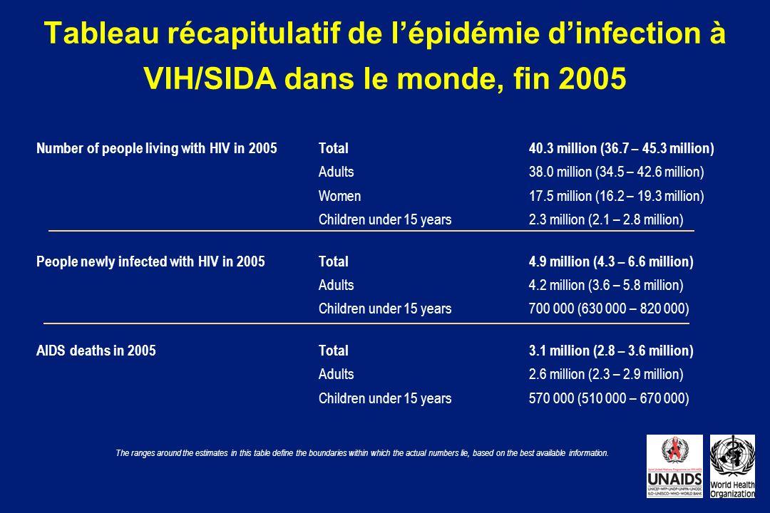 Tableau récapitulatif de lépidémie dinfection à VIH/SIDA dans le monde, fin 2005 The ranges around the estimates in this table define the boundaries w