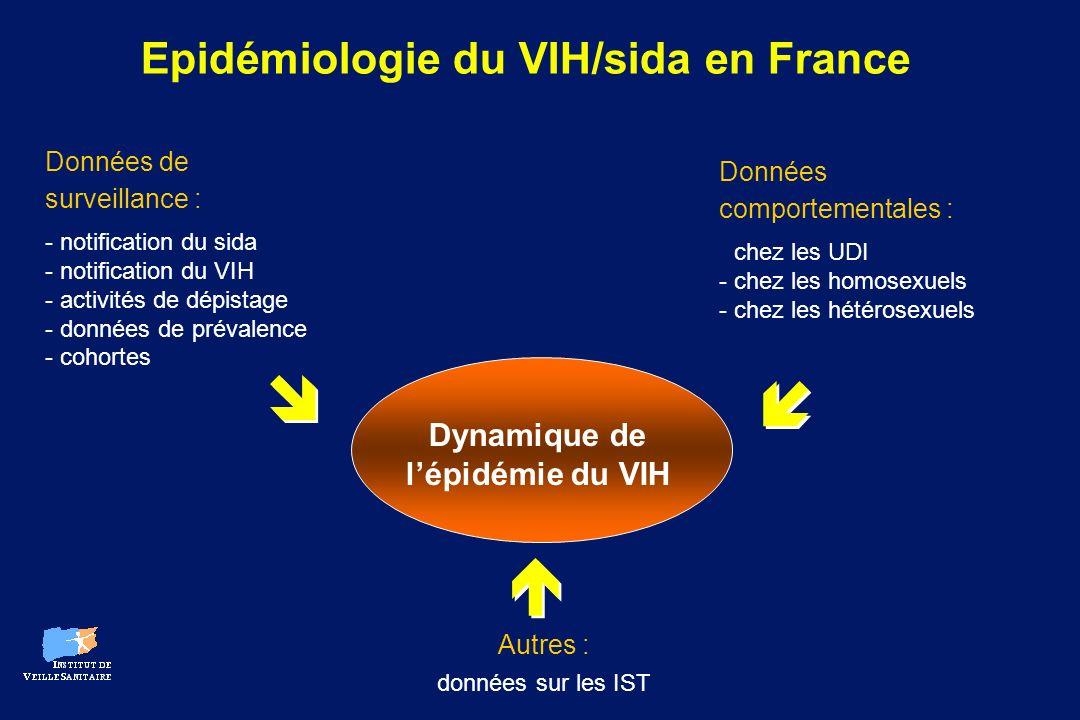 Données de surveillance : - - notification du sida - - notification du VIH - - activités de dépistage - - données de prévalence - - cohortes Données c