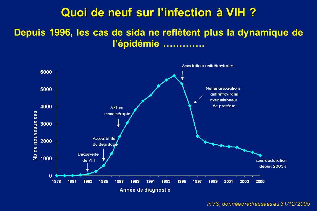 Depuis 1996, les cas de sida ne reflètent plus la dynamique de lépidémie …………. InVS, données redressées au 31/12/ 2005 Quoi de neuf sur linfection à V
