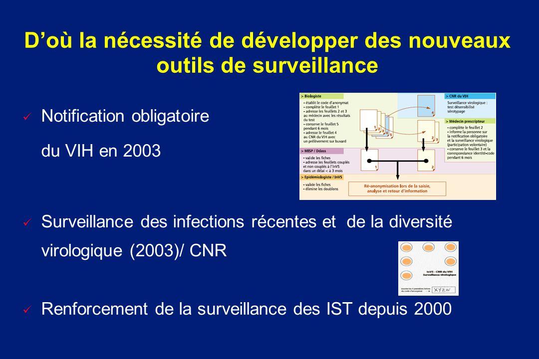 Doù la nécessité de développer des nouveaux outils de surveillance ü Notification obligatoire du VIH en 2003 ü Surveillance des infections récentes et