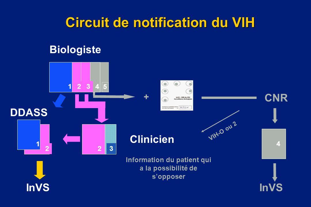 Circuit de notification du VIH 4 VIH-O ou 2 Biologiste Clinicien InVS Information du patient qui a la possibilité de sopposer CNR InVS DDASS 5 4 32 1
