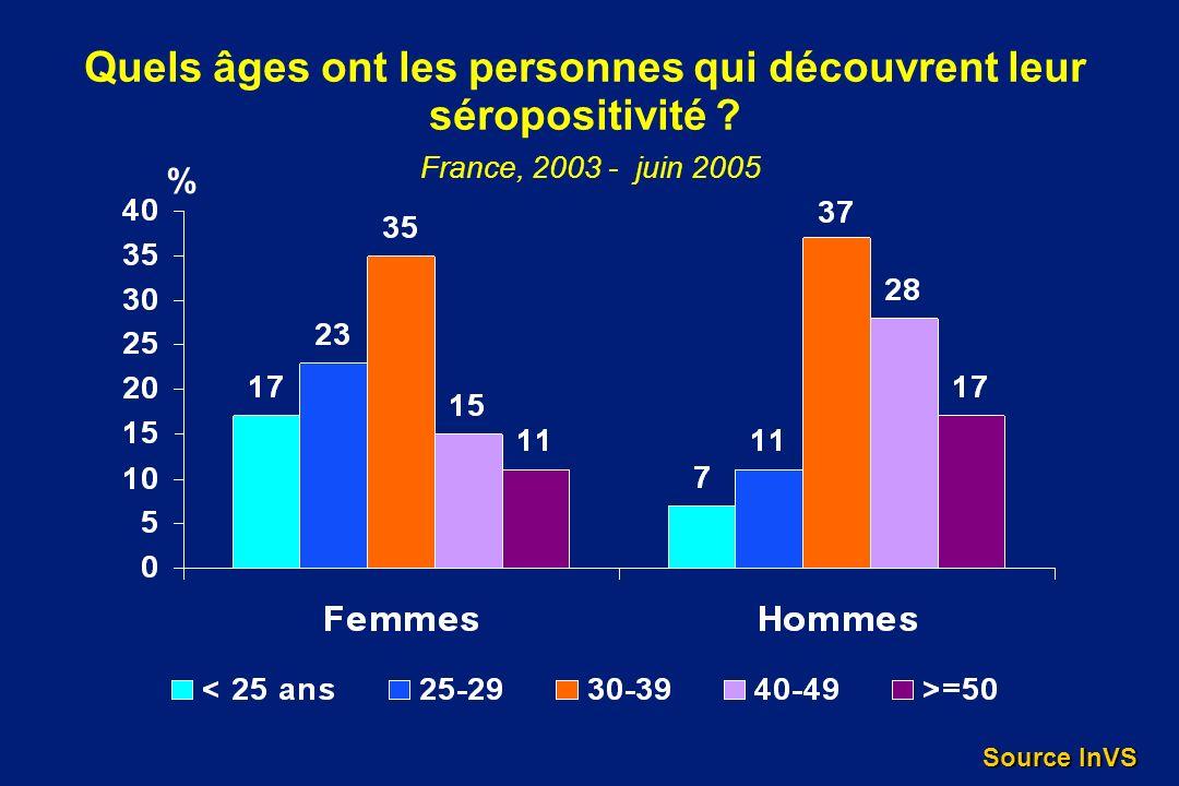 Quels âges ont les personnes qui découvrent leur séropositivité ? France, 2003 - juin 2005 % Source InVS