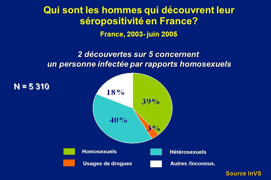 Qui sont les hommes qui découvrent leur séropositivité en France? France, 2003- juin 2005 Homosexuels Usages de drogues Hétérosexuels Autres /Inconnus