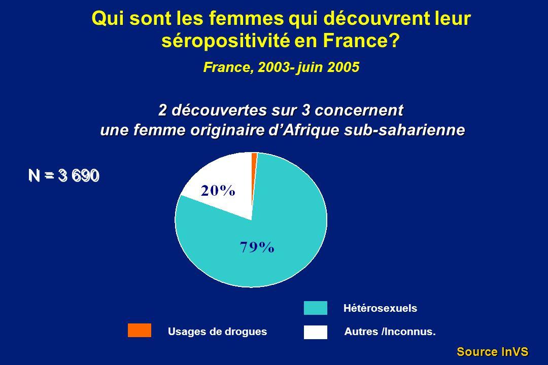 Qui sont les femmes qui découvrent leur séropositivité en France? France, 2003- juin 2005 Usages de drogues Hétérosexuels Autres /Inconnus. N = 3 690
