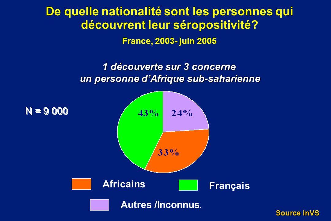De quelle nationalité sont les personnes qui découvrent leur séropositivité? France, 2003- juin 2005 Africains Français Autres /Inconnus. N = 9 000 1