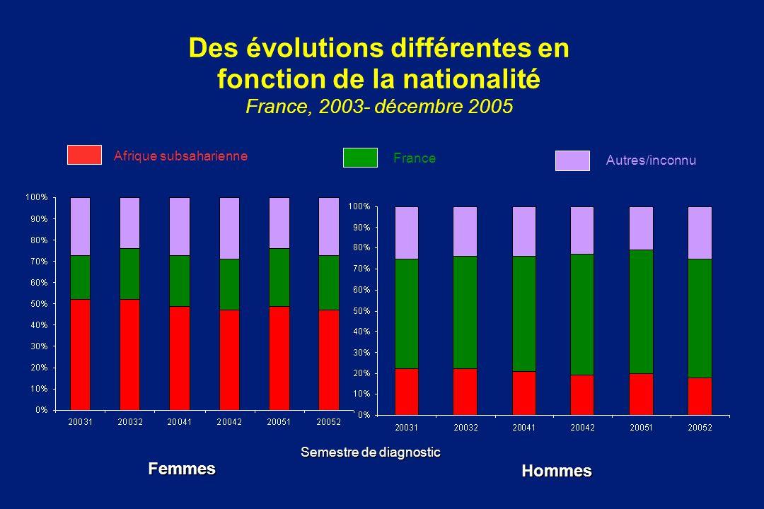 Des évolutions différentes en fonction de la nationalité France, 2003- décembre 2005 Semestre de diagnostic Femmes Hommes Afrique subsaharienne France