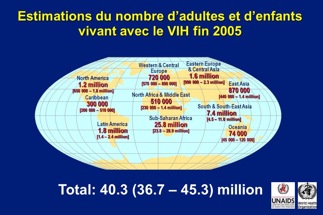 Estimations du nombre dadultes et denfants vivant avec le VIH fin 2005 Total: 40.3 (36.7 – 45.3) million Western & Central Europe 720 000 [570 000 – 8