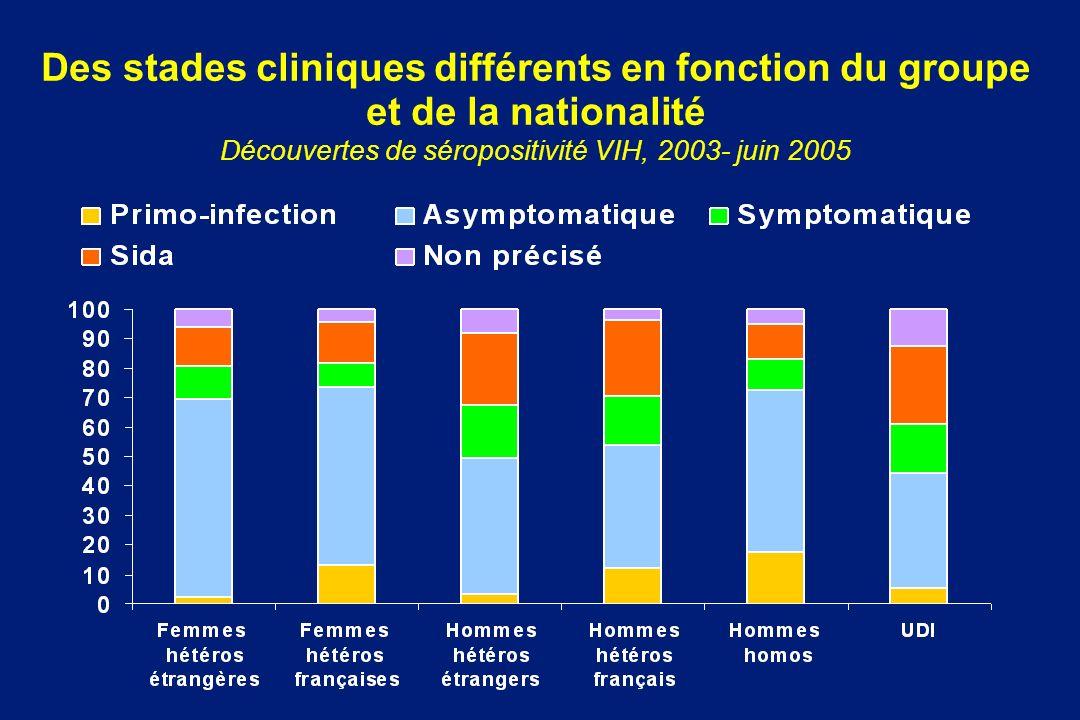 Des stades cliniques différents en fonction du groupe et de la nationalité Découvertes de séropositivité VIH, 2003- juin 2005