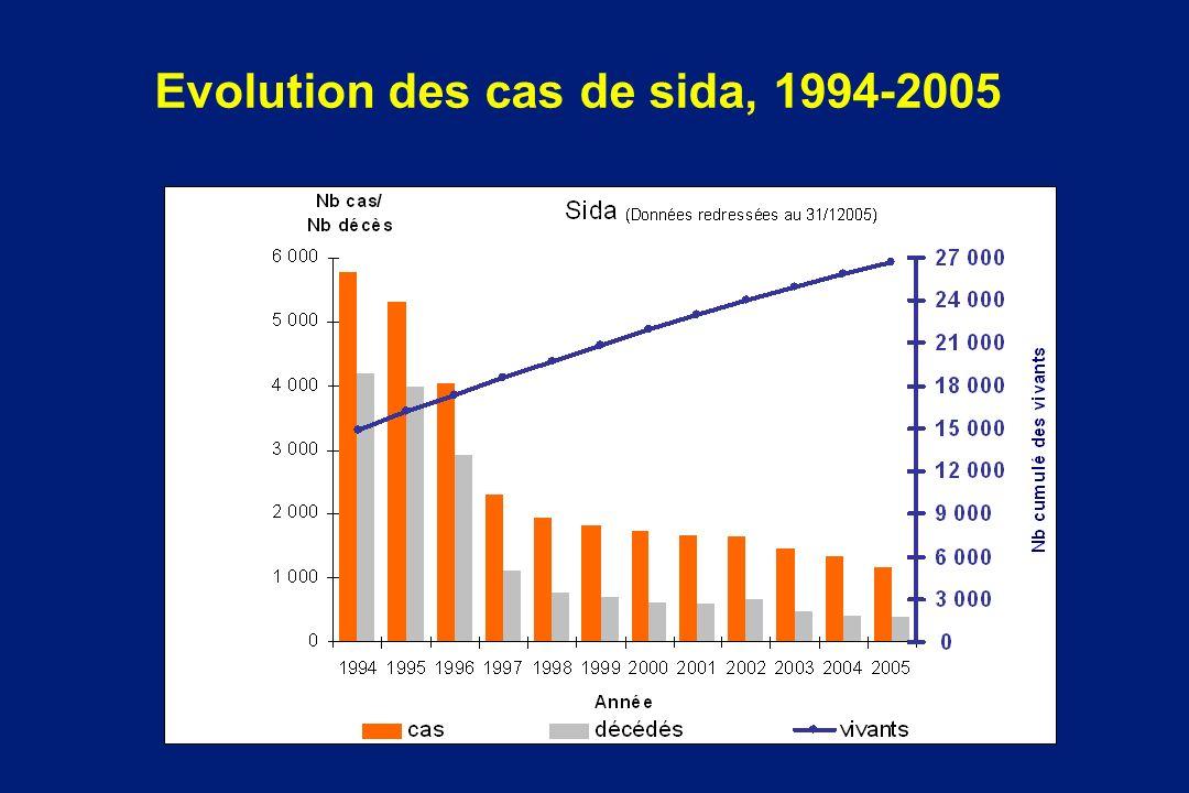 Evolution des cas de sida, 1994-2005
