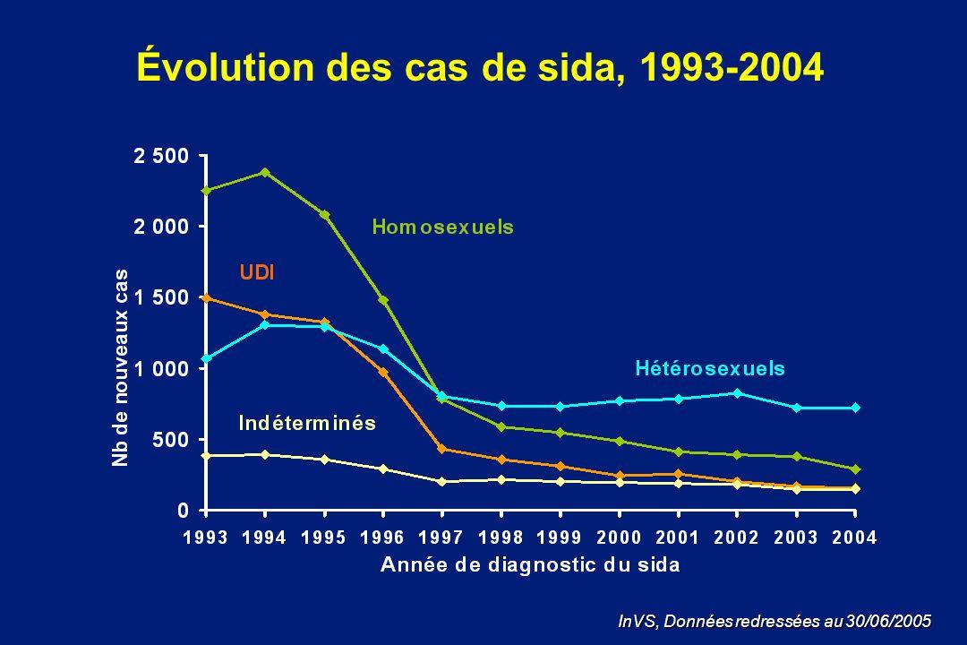 Évolution des cas de sida, 1993-2004 InVS, Données redressées au 30/06/2005