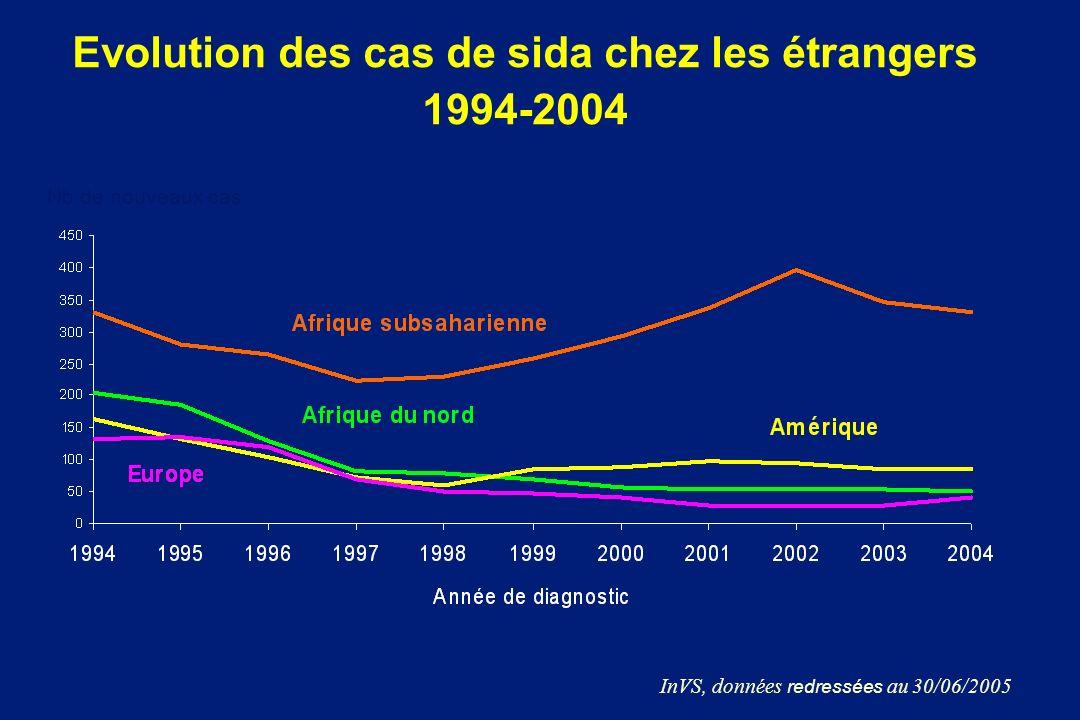 Evolution des cas de sida chez les étrangers 1994-2004 Nb de nouveaux cas InVS, données redressées au 30/06/2005