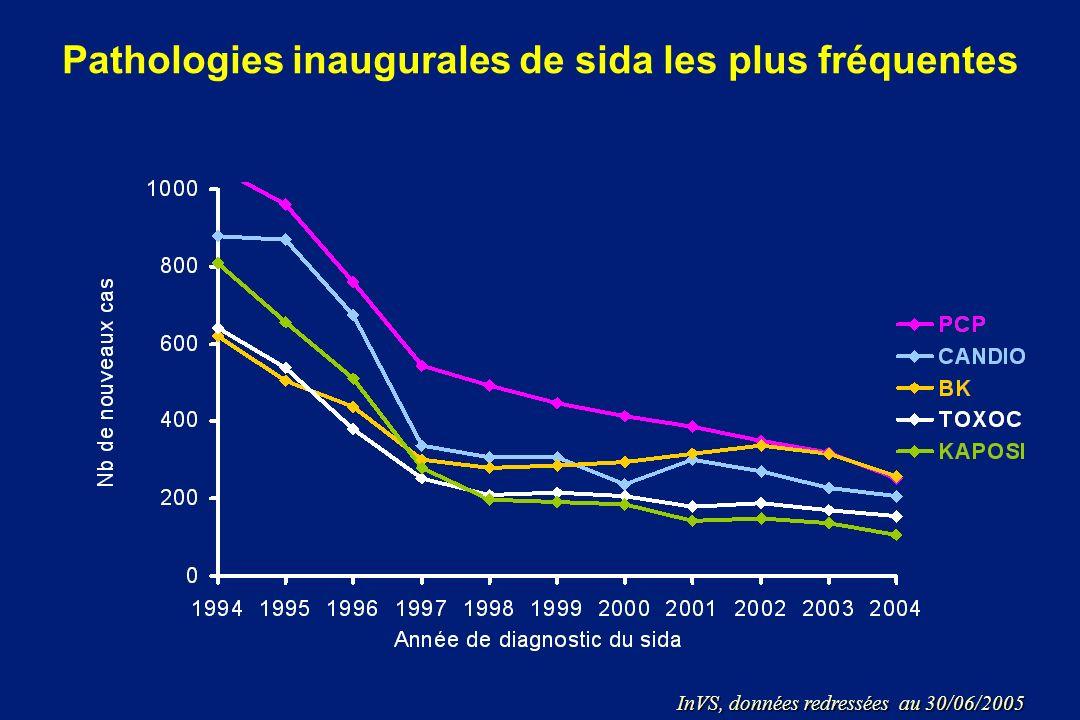 Pathologies inaugurales de sida les plus fréquentes InVS, données redressées au 30/06/2005