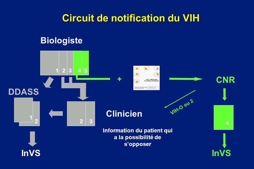 Circuit de notification du VIH 4 VIH-O ou 2 Biologiste Clinicien InVS Information du patient qui a la possibilité de sopposer CNR InVS DDASS 5 4 321 2