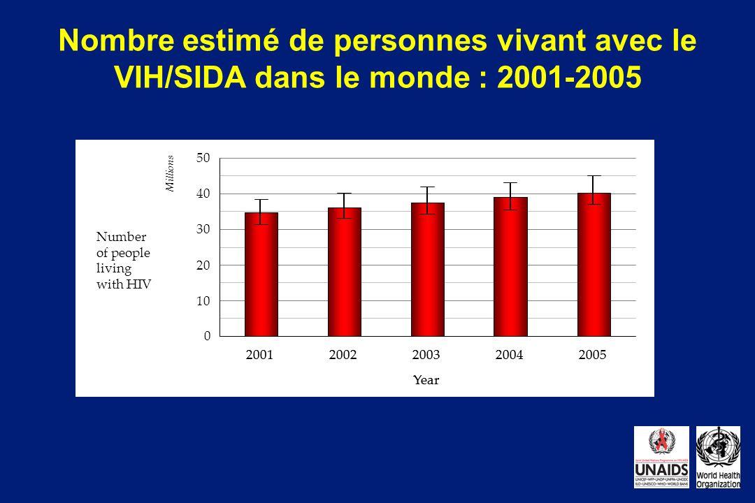 20012002200320042005 Year 0 10 20 30 40 50 Millions Number of people living with HIV Nombre estimé de personnes vivant avec le VIH/SIDA dans le monde