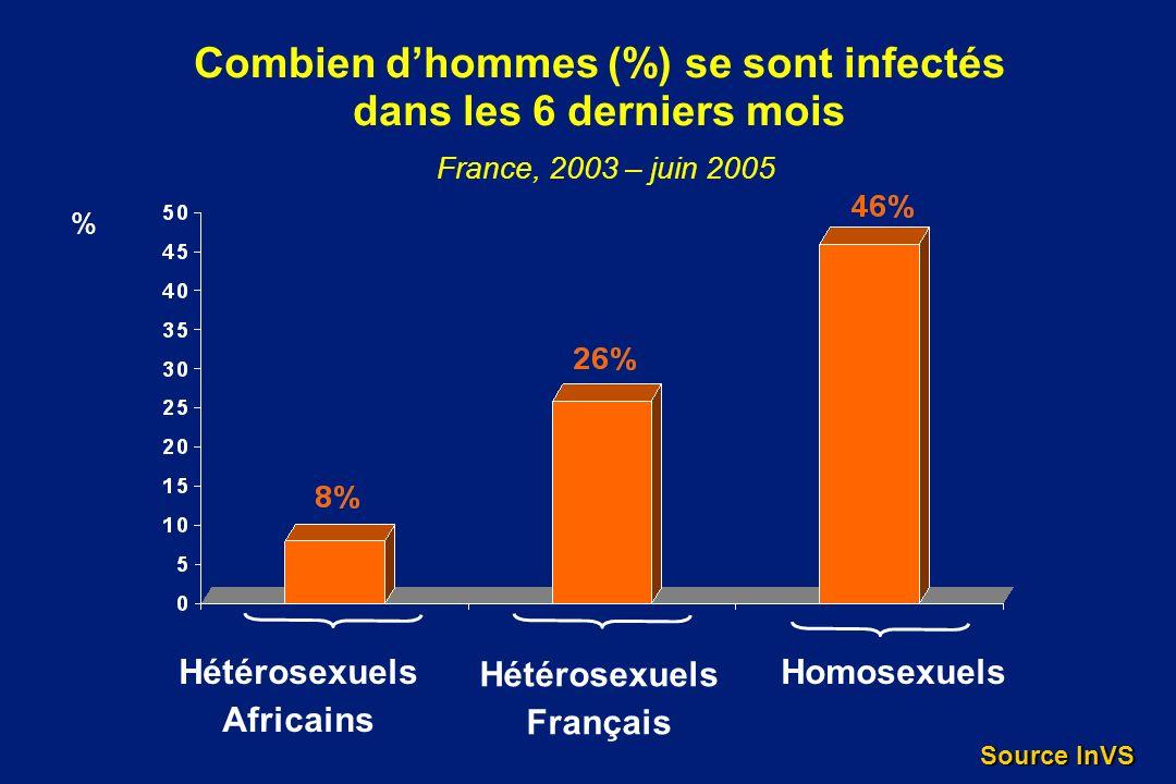 Combien dhommes (%) se sont infectés dans les 6 derniers mois France, 2003 – juin 2005 % Hétérosexuels Africains Homosexuels Hétérosexuels Français So