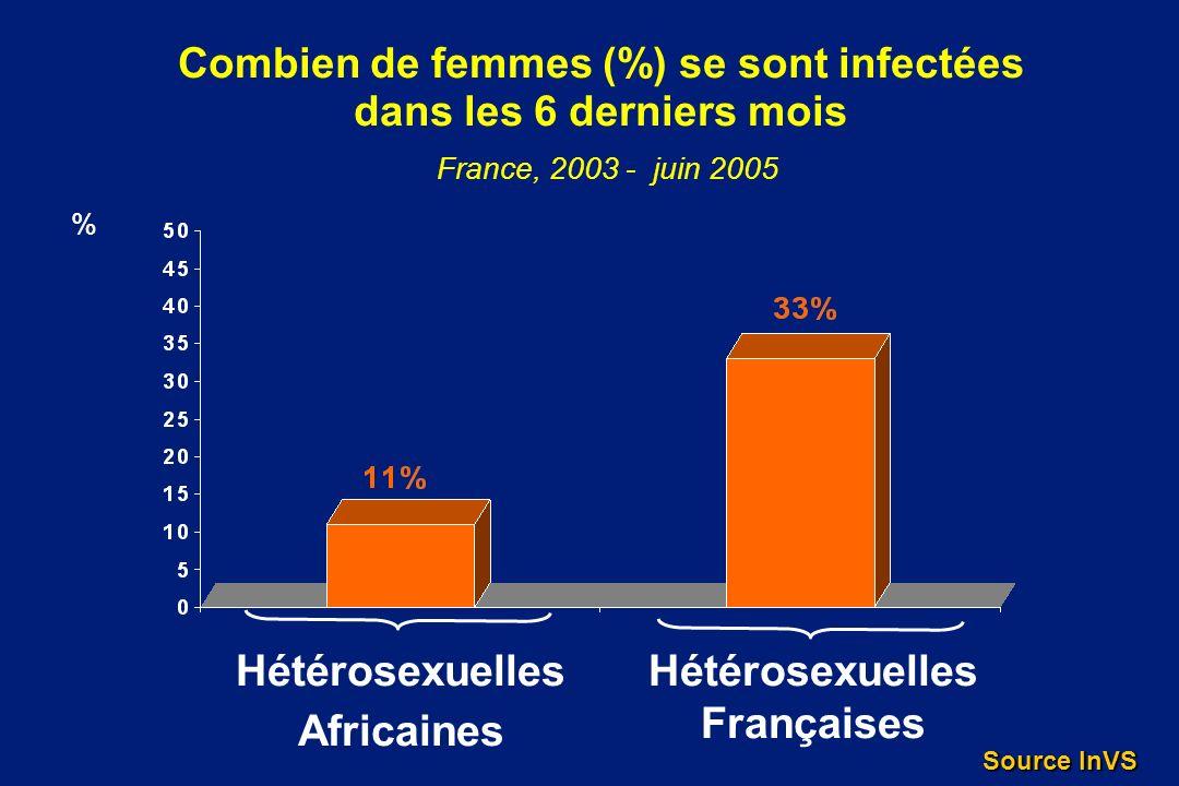 Combien de femmes (%) se sont infectées dans les 6 derniers mois France, 2003 - juin 2005 % Hétérosexuelles Africaines Hétérosexuelles Françaises Sour