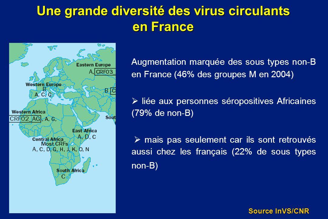 Augmentation marquée des sous types non-B en France (46% des groupes M en 2004) liée aux personnes séropositives Africaines (79% de non-B) mais pas se