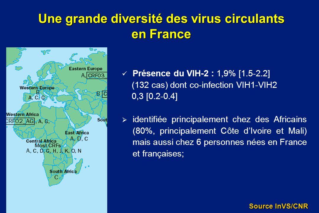 Présence du VIH-2 : 1,9% [1.5-2.2] (132 cas) dont co-infection VIH1-VIH2 0,3 [0.2-0.4] identifiée principalement chez des Africains (80%, principaleme