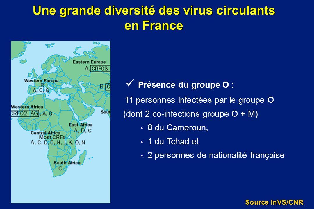 Présence du groupe O : 11 personnes infectées par le groupe O (dont 2 co-infections groupe O + M) 8 du Cameroun, 1 du Tchad et 2 personnes de national