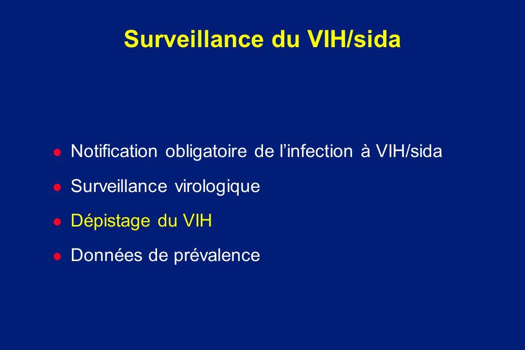 Surveillance du VIH/sida l Notification obligatoire de linfection à VIH/sida l Surveillance virologique l Dépistage du VIH l Données de prévalence