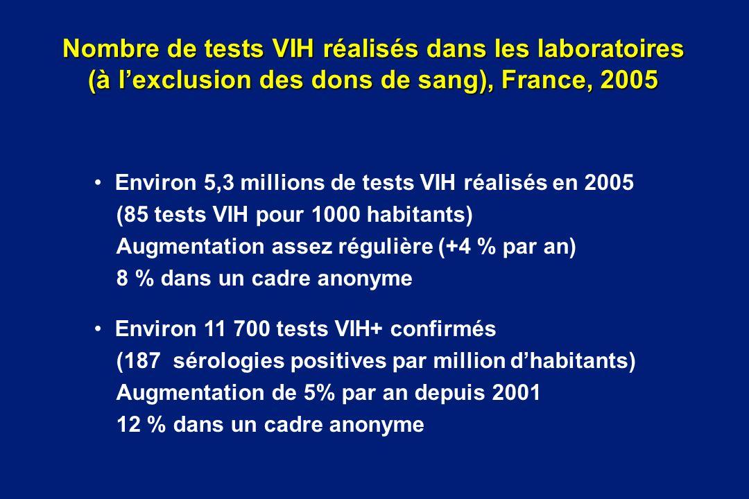 Nombre de tests VIH réalisés dans les laboratoires (à lexclusion des dons de sang), France, 2005 Environ 5,3 millions de tests VIH réalisés en 2005 (8