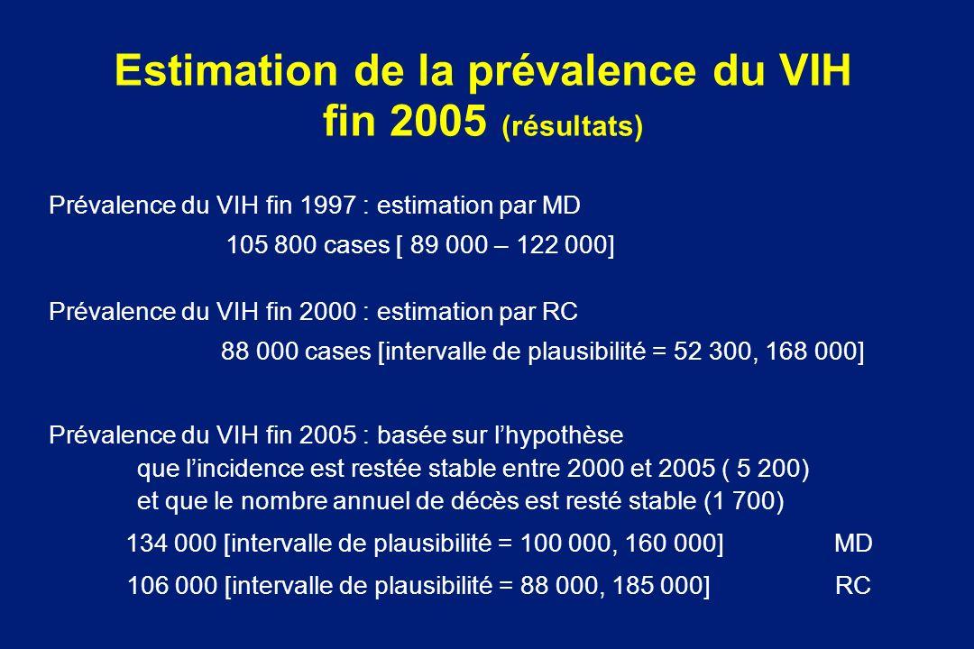 Estimation de la prévalence du VIH fin 2005 (résultats) Prévalence du VIH fin 1997 : estimation par MD 105 800 cases [ 89 000 – 122 000] Prévalence du