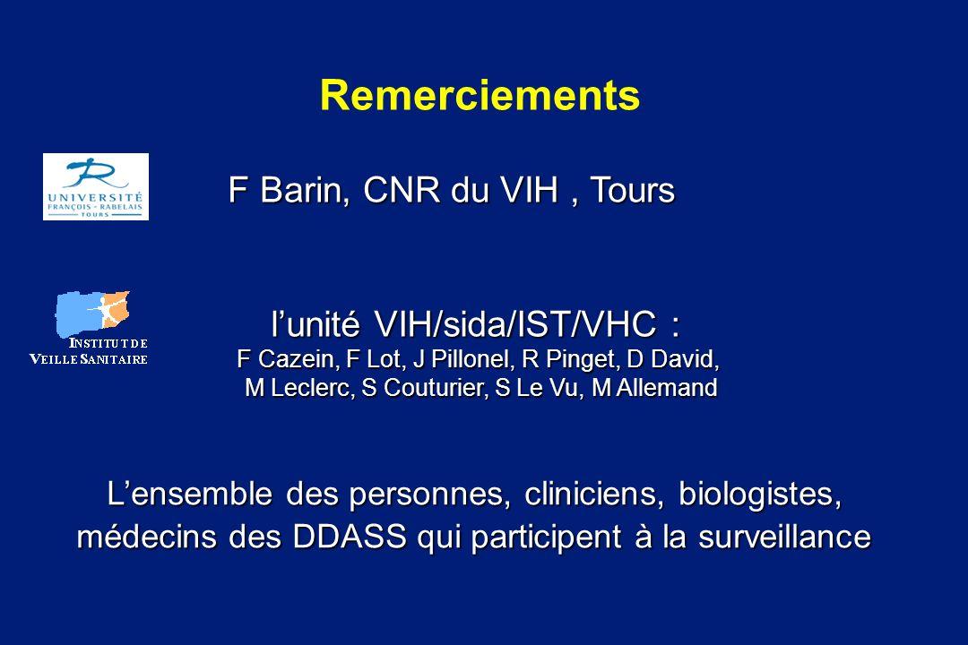 Remerciements F Barin, CNR du VIH, Tours lunité VIH/sida/IST/VHC : F Cazein, F Lot, J Pillonel, R Pinget, D David, M Leclerc, S Couturier, S Le Vu, M