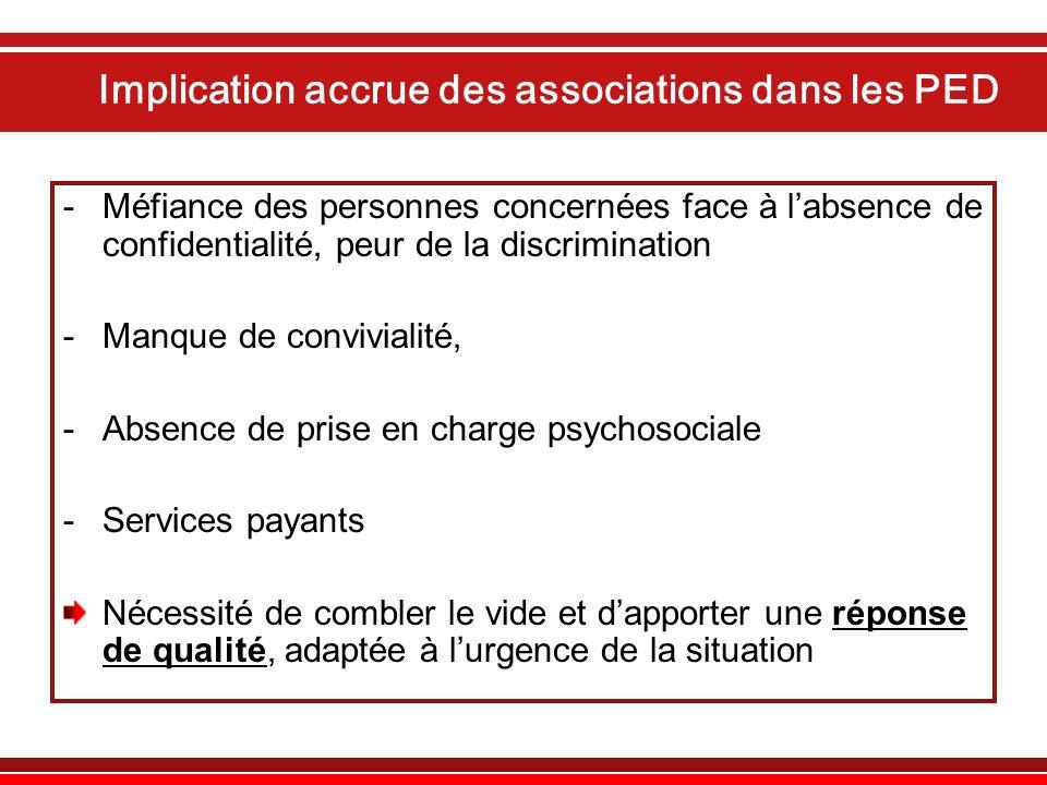 Implication accrue des associations dans les PED -Méfiance des personnes concernées face à labsence de confidentialité, peur de la discrimination -Man