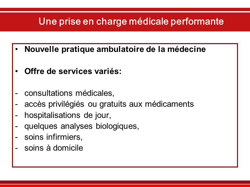 Une prise en charge médicale performante Nouvelle pratique ambulatoire de la médecine Offre de services variés: -consultations médicales, -accès privi