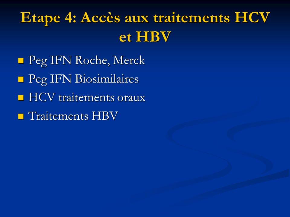 Etape 4: Accès aux traitements HCV et HBV Peg IFN Roche, Merck Peg IFN Roche, Merck Peg IFN Biosimilaires Peg IFN Biosimilaires HCV traitements oraux