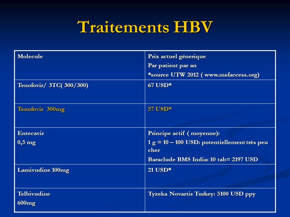 Traitements HBV Molecule Prix actuel génerique Par patient par an *source UTW 2012 ( www.msfaccess.org) Tenofovir/ 3TC( 300/300) 67 USD* Tenofovir 300