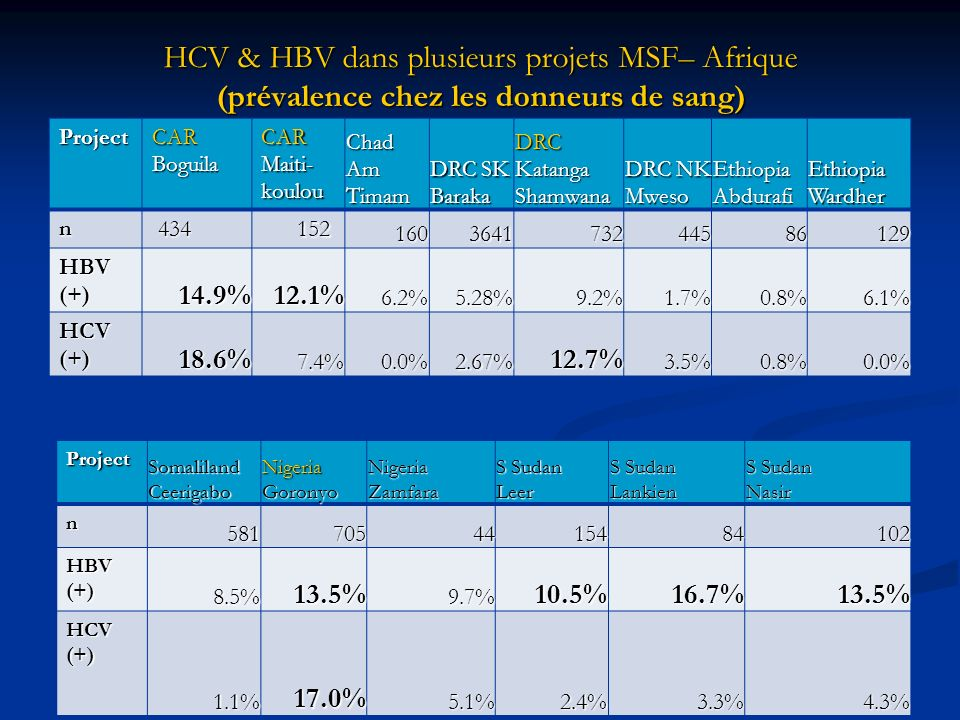 HCV & HBV dans plusieurs projets MSF– Afrique (prévalence chez les donneurs de sang) ProjectCARBoguilaCAR Maiti- koulou Chad Am Timam DRC SK Baraka DR