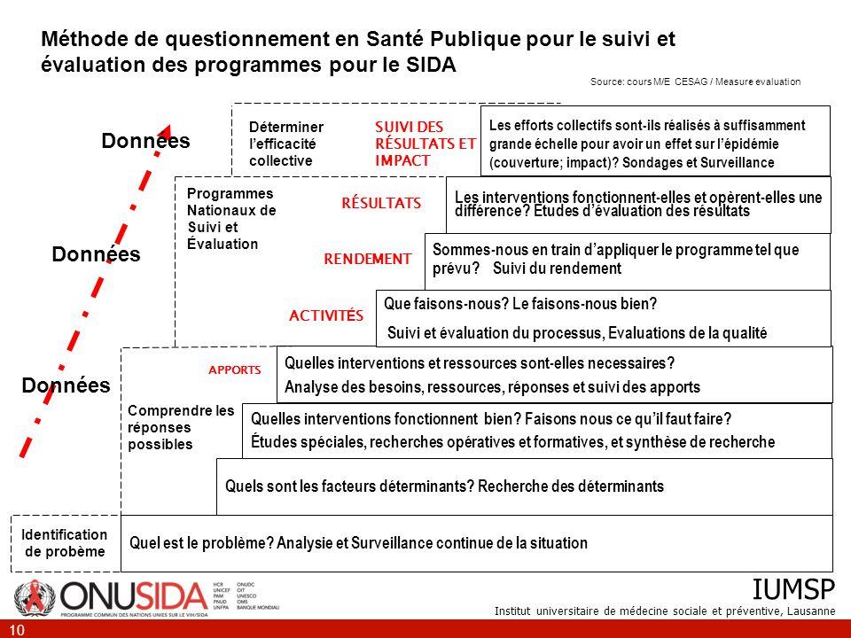IUMSP Institut universitaire de médecine sociale et préventive, Lausanne 10 Quel est le problème? Analysie et Surveillance continue de la situation Qu